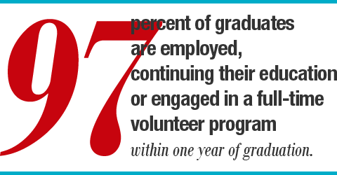 97% of graduates are employed, continuing their education or engaged in a full-time volunteer program within one year of graduation.